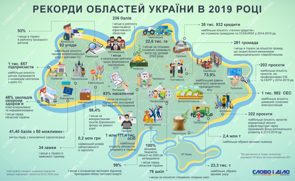 Рекорд у 2019-му. Чим відзначилася Черкащина минулоріч?