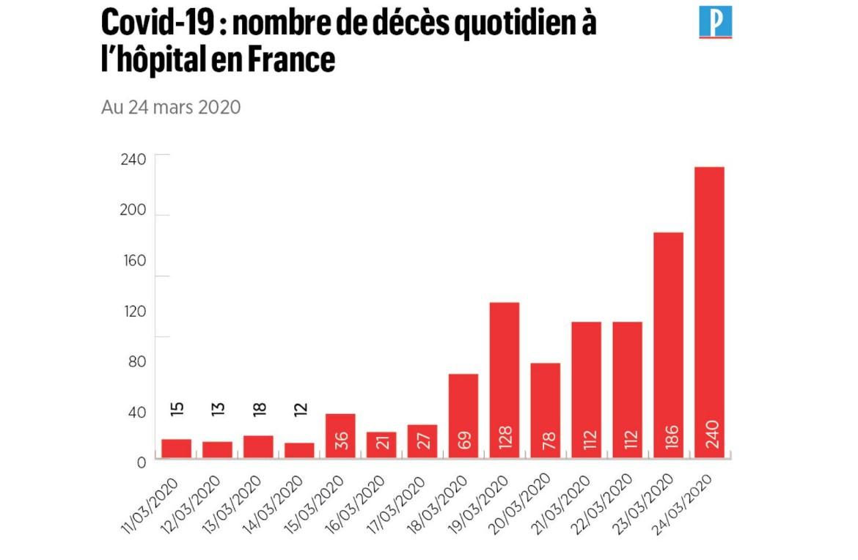 Статистика коронавірусу Франція