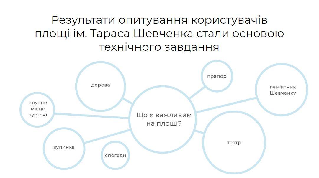 Черкаська ОДА вивчить можливість внесення змін до проекту реконструкції театру