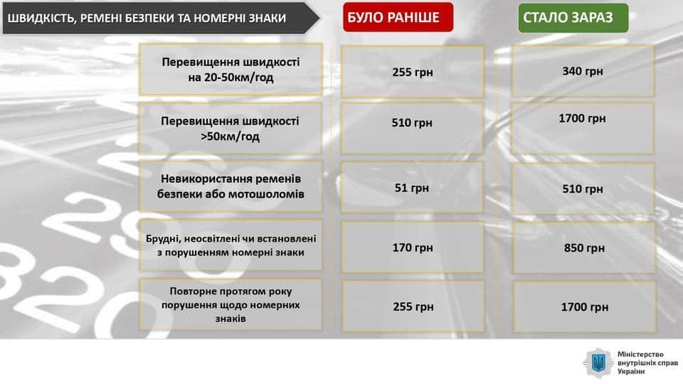 Штрафи водіям зростуть від 1,5 до 10 разів: розміри